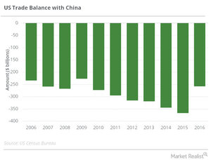 uploads/2016/11/us-china-trade-balance-1.png