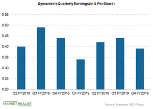 uploads/2019/05/symantec-earnings-1.png