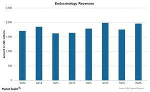 uploads/2016/07/Chart-04-Endocrinology-1.jpg