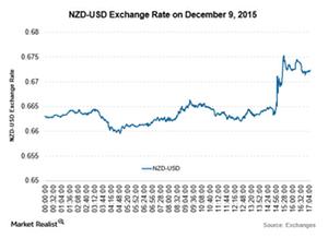 uploads/2015/12/NZD-9-Dec1.png