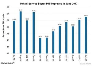 uploads///Indias Service Sector PMI Improves in June