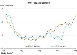uploads/2016/01/U.S.-Propane-Demand-2016-01-151.jpg