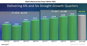 uploads///A_Semiconductors_XLNX_Q revenue estimates