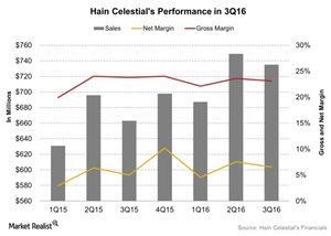 uploads///Hain Celestials Performance in Q