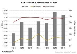uploads/2016/08/Hain-Celestials-Performance-in-3Q16-2016-08-12-1.jpg