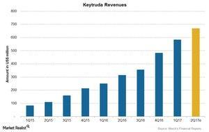 uploads/2017/06/Chart-06-Keytruda-Revenues-1.jpg