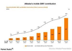 uploads///Alibaba mobile GMV