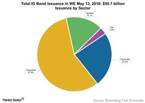 uploads///Total IG Bond Issuance in WE May