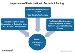 uploads/2016/01/Importance-of-Participation-in-Formula-1-Racing1.png