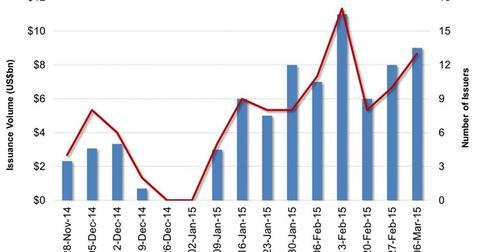 uploads/2015/03/US-High-Yield-Bond-Market-Issuance21.jpg