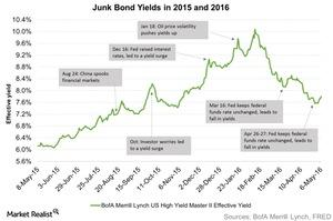 uploads/2016/05/Junk-Bond-Yields-in-2015-and-2016-2016-05-121.jpg