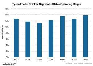 uploads///Tyson Foods Chicken Segments Stable Operating Margin