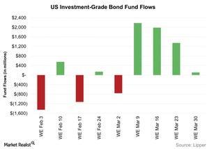 uploads/2016/04/US-Investment-Grade-Bond-Fund-Flows-2016-04-041.jpg
