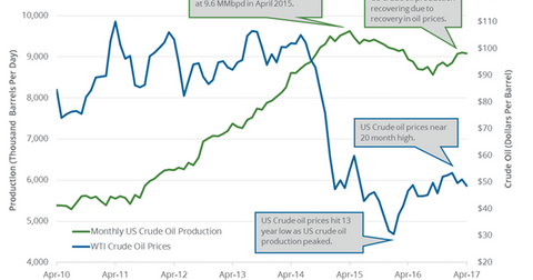 uploads/2017/07/monthly-US-crude-oil-production-1.png