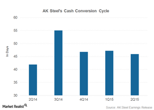 uploads/2015/07/cash-convesrion-cycle1.png