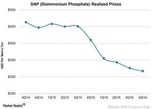 uploads/2017/02/DAP-Diammonium-Phosphate-Realized-Prices-2017-02-08-1.jpg