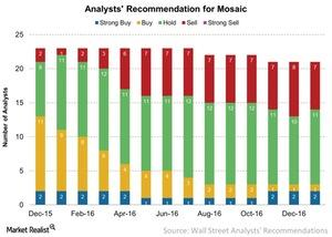 uploads/2017/02/Analysts-Recommendation-for-Mosaic-2017-02-02-1-1.jpg