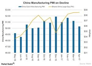 uploads///China Manufacturing PMI on Decline