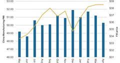 uploads///China Manufacturing PMI on Decline