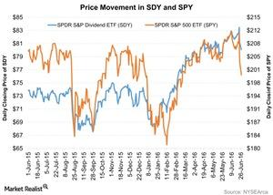 uploads///Price Movement in SDY and SPY