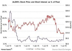 uploads///aldws stock price and SI as percent of float