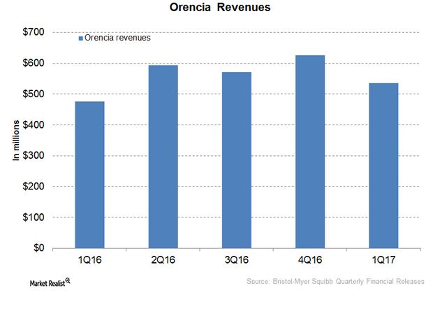 uploads///Orencia revenues