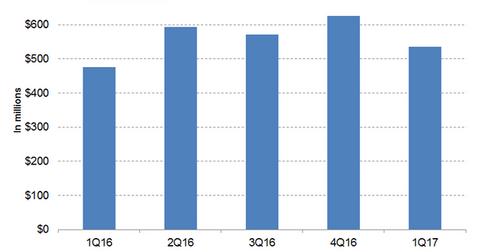 uploads/2017/07/Orencia-revenues-1.png