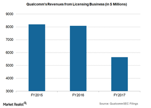 uploads/2018/04/Qualcomm-revenues-from-licensing-business-1.png