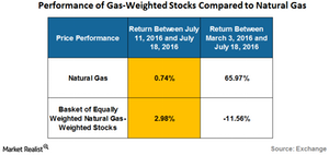 uploads/2016/07/performance-of-gas-weighted-stocks-1.png