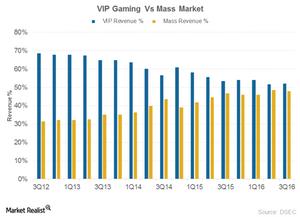 uploads/2017/01/VIP-vs-Mass-1.png