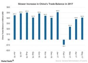 uploads/2017/06/China-Trade-Balance-Narrows-in-May-2017-2017-06-13-1.jpg