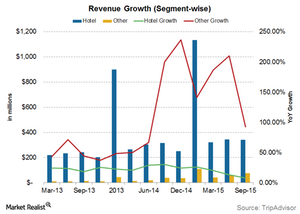uploads/2015/11/revenue-segment-wise1.png