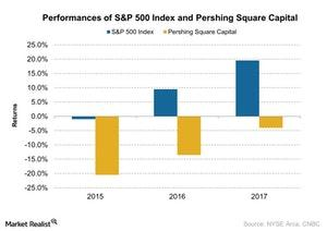 uploads/2018/01/Performances-of-SP-500-Index-and-Pershing-Square-Capital-2018-01-05-1.jpg