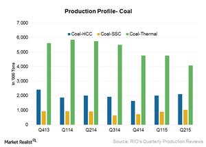 uploads/2015/09/Coal-prod1.png