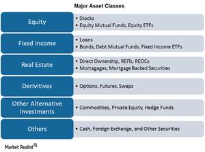 uploads/2015/03/PArt-1-asset-Classes1.png