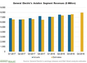 uploads///Chart  Aviation Revenues