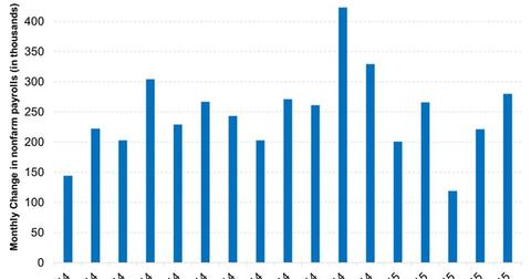 uploads/2015/06/Non-Farm-Payrolls-Figures-Have-Been-Impressive-in-the-Last-2-Months-2015-06-121.jpg