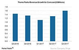 uploads/2017/11/Theme-PArks-Revs-Growth-CMCSA_3Q17-1.png
