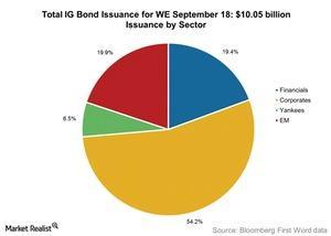 uploads///Total IG Bond Issuance for WE September