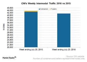 uploads/2016/07/CNI-Intermodal-5-1.png