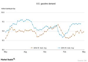 uploads///US gasoline demand