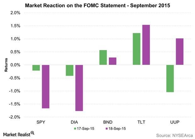 uploads///Market Reaction on the FOMC Statement September