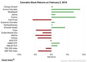 uploads/2018/02/Cannabis-Stock-Returns-on-February-5-2018-2018-02-05-1.jpg