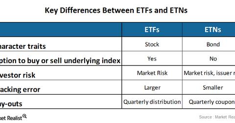 uploads///etf vs etn