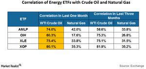 uploads/2016/08/correlation-of-energy-ETFs-1.png
