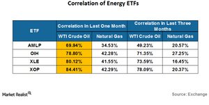 uploads/2016/07/correlation-of-energy-etf-2-1.png