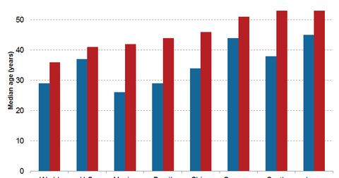 uploads///estimated median age
