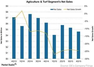 uploads///Agticulture Turf Segments Net Sales
