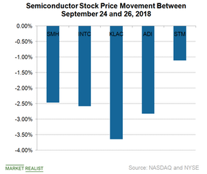 uploads/2018/10/A8_Semiconductors_stock-price-react-to-trade-tariff-1.png
