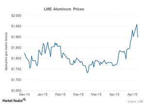 uploads/2015/05/part-2-aluminum-prices1.png